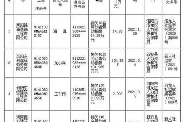 """河南12家企业和个人因欠薪被列入""""黑名单"""""""