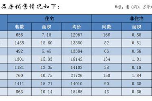 3月郑州商品住宅销售均价环比下降1.25%