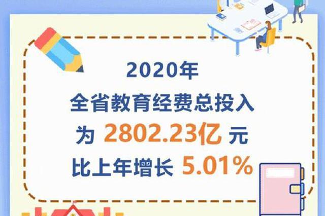 2020年河南教育经费执行情况公布 总投入增长5.01%