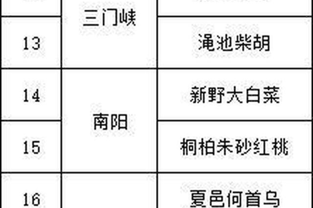 221个品牌拟入选河南知名农业品牌 附名单