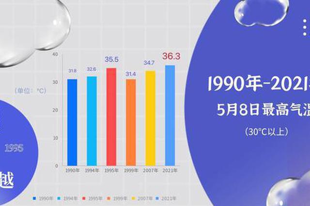 36.3℃!郑州迎1990年以来最热5月8日