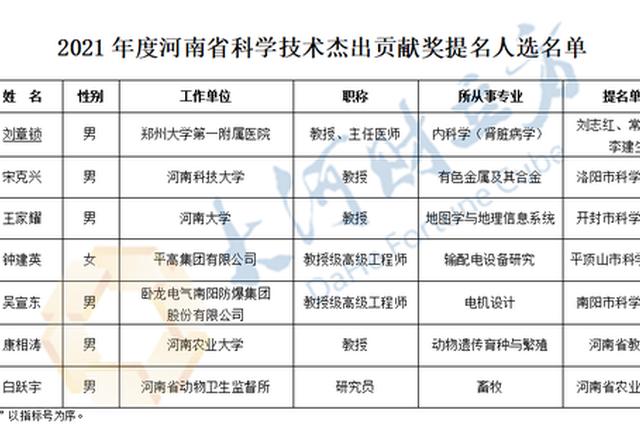 776项!2021年河南省科学技术奖提名项目名单公示