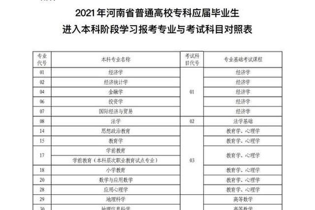 2021年河南省专升本6月9日开考
