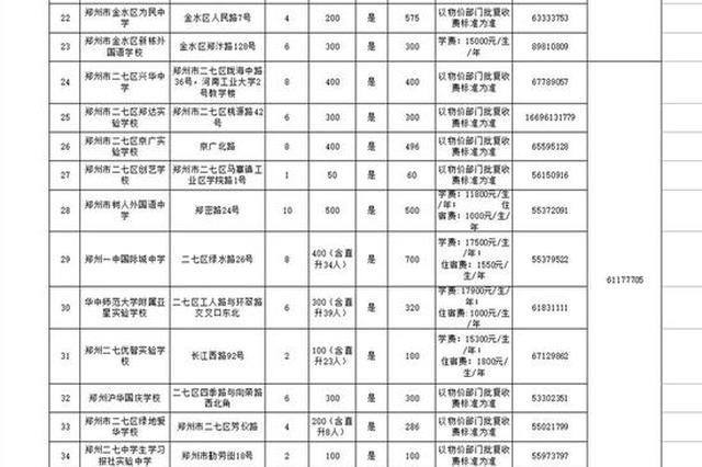 2021年郑州市区民办初中学校招生信息公告