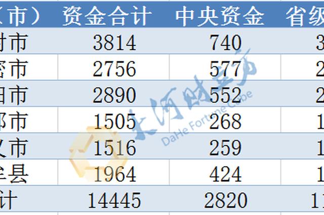 总计1.44亿元 郑州公示乡村振兴补助资金分配情况