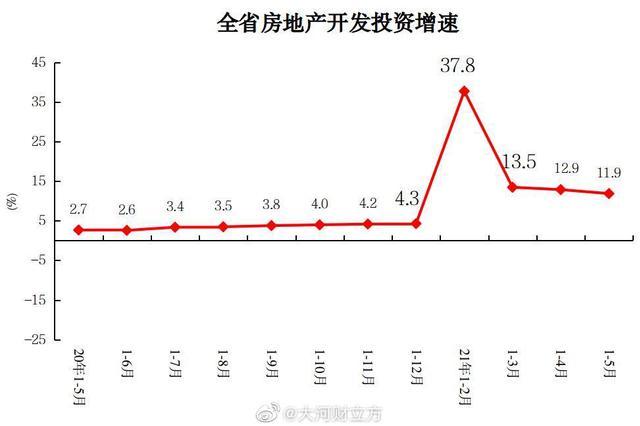 河南前5月房地产开发投资2892.66亿元 同比增11.9%