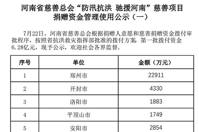 河南省慈善总会公布两笔资金拨付方案 6.19亿元善款拨付郑州