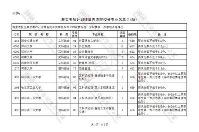 全国14所高校为河南考生增加招生计划