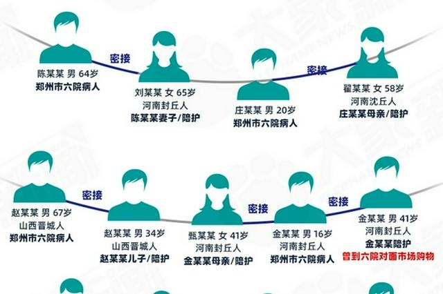 图解郑州本轮疫情感染者流调关系