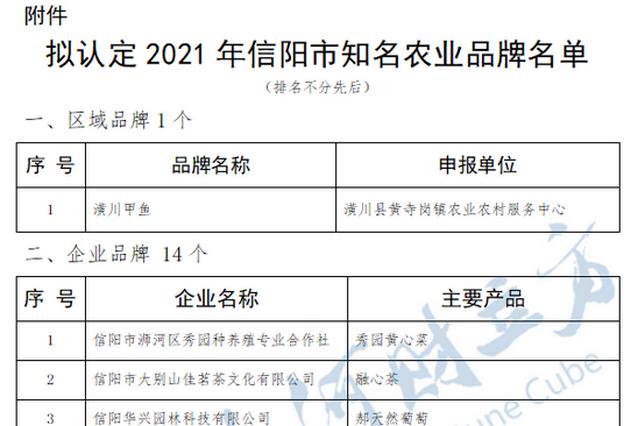 信阳拟认定41个知名农业品牌 附详细名单