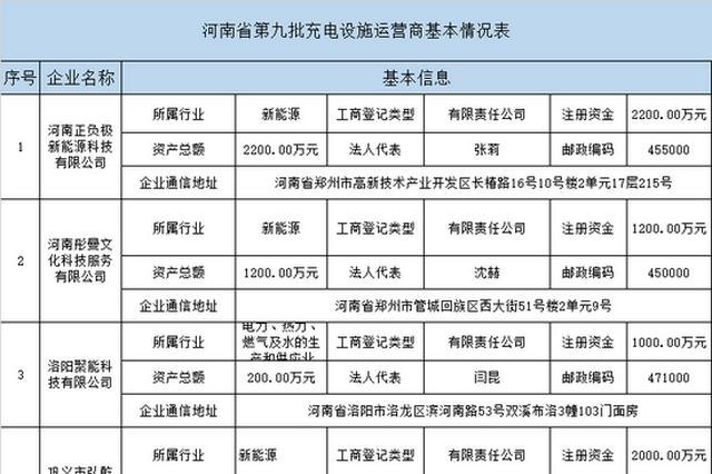 河南第九批充电设施运营商公示 46家企业在列 附名单
