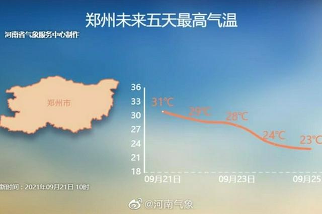 郑州再迎7天降水!过完中秋节 雨水和你一起打卡上班