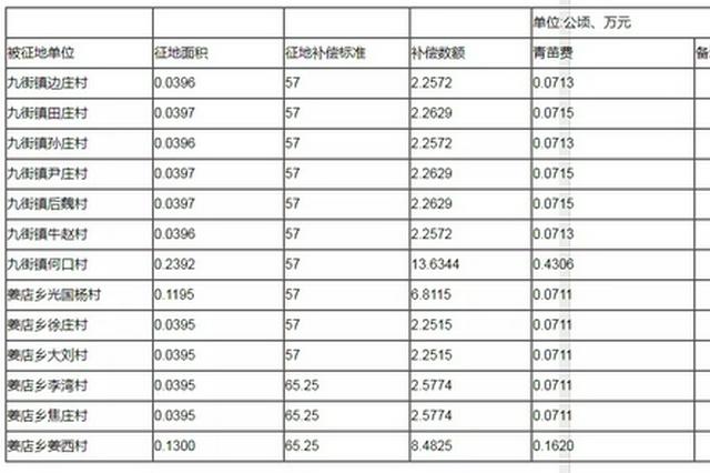 涉及13个村 漯河拟征收土地 征收范围及补偿标准公布