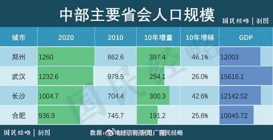 城的人口_过去10年,中国40城人口增量排行榜!