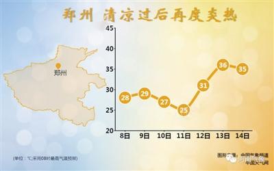 郑州气温趋势图