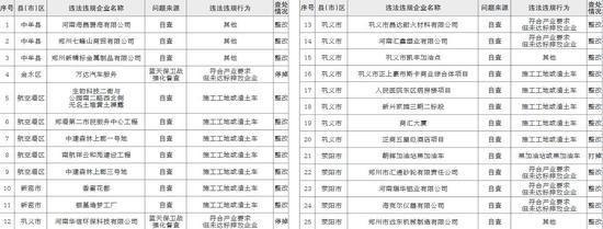 河南生态环境违法违规行为专项整治行动清单
