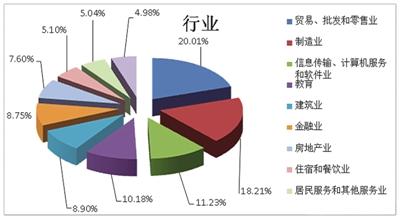 2017年度用人单位所涉行业分布图