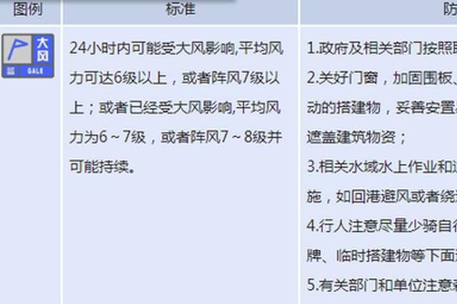 河南省发布大风蓝色预警 这个区域局部阵风6级或以上