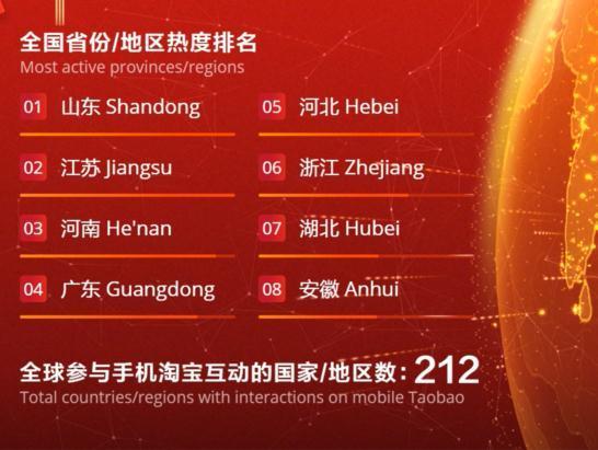 央视春晚红包地图出炉 山东、江苏、河南位居top3