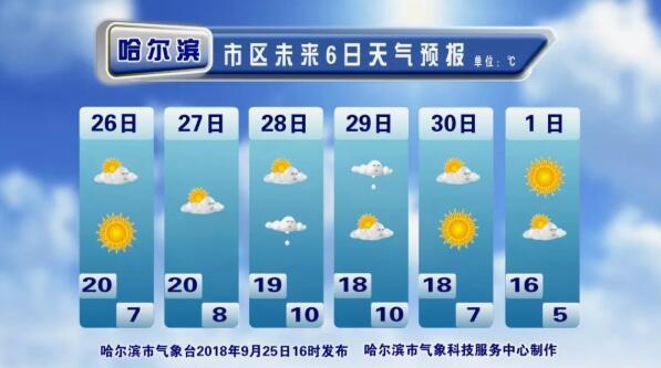 未来十天哈尔滨市晴好天气多 国庆节全市将出现轻霜