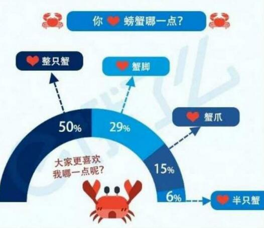哈尔滨螃蟹外卖订单50城排第9 女吃货超六成