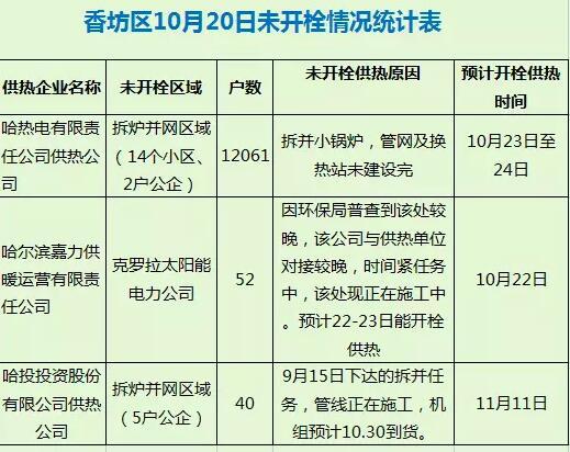 正式供热日哈尔滨全市大检查:城区开栓率99.29%