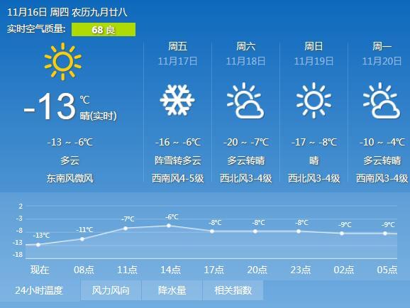 今夜到明天白天冰城迎阵雪 周六市区最低-20℃