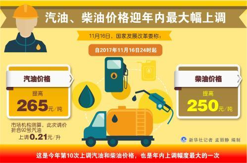 汽柴油价迎年内最大幅上调 92号汽油加满1箱多花10元