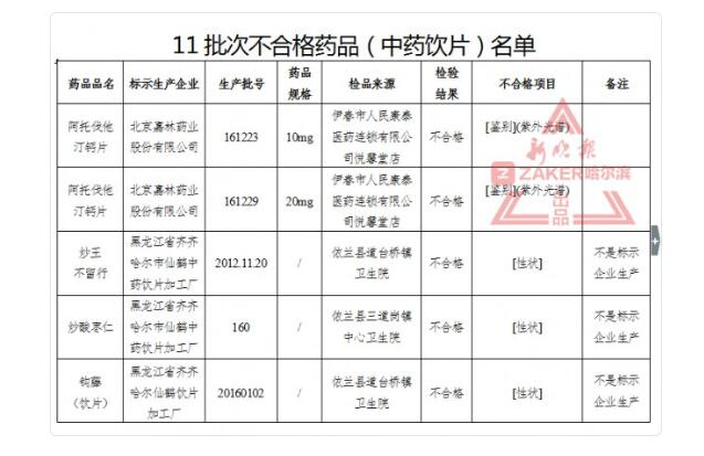 黑龙江省食药监局:这11批次中药饮片抽检不合格
