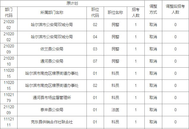 黑龙江省公务员考试录用职位调整