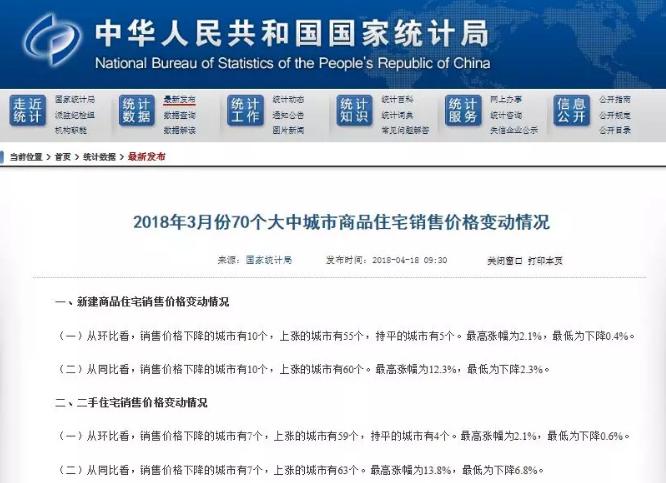 全国70城最新房价:哈尔滨稳中微升 海口涨幅第一