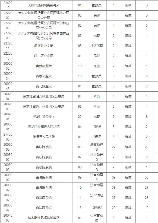 人口老龄化_黑龙江省2018年人口