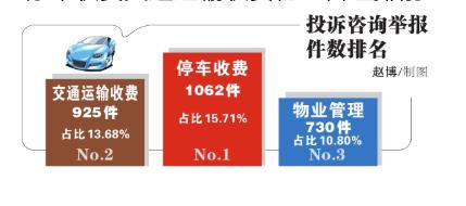 上半年黑龙江省物价部门接到价格投诉咨询举报5602件