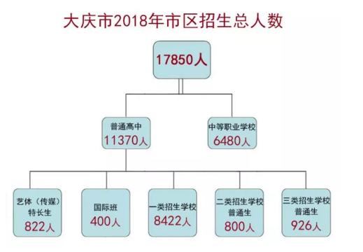 2018年大庆中考招生计划公布 各校配额名额确定