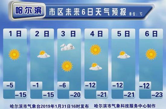 明起至春节哈尔滨温度有点低 1日2?#31449;?#22320;或有重度霾
