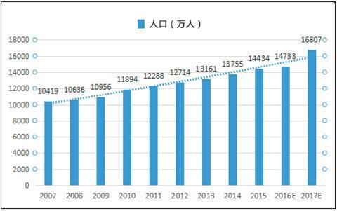 人口老龄化_2020年人口预测
