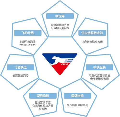 中铁物流战略合作 打造V机电核心竞争力