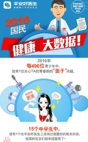 """2016国民健康大数据报告:超6%中学生欲变""""网红脸"""""""