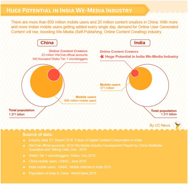 来自中国的内容型产品UC News成为两印内容消费风向标?