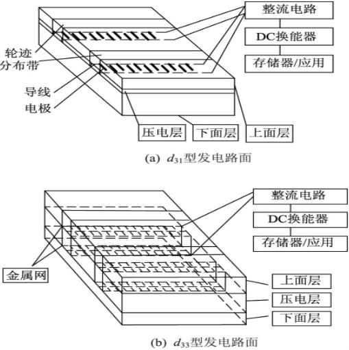 图1:两种发电路面内部原理结构图