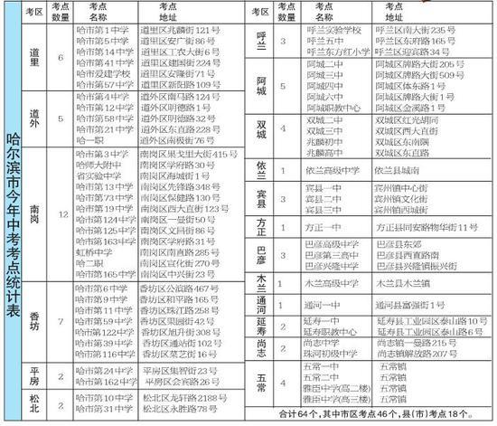 哈尔滨中考共设64个考点 周边禁止部分货车通行