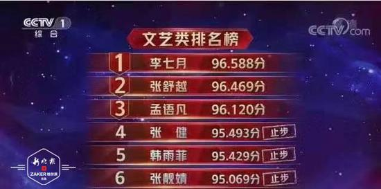 """冰城姑娘李七月夺央视""""神仙打架""""大赛单场第一"""