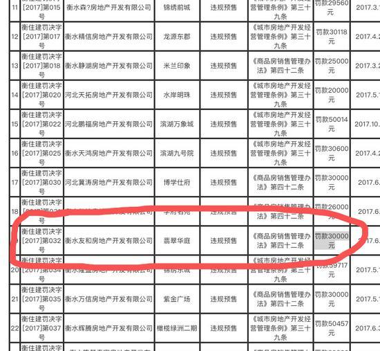 翡翠华庭项目曾因违规预售被罚3万元。网站截图