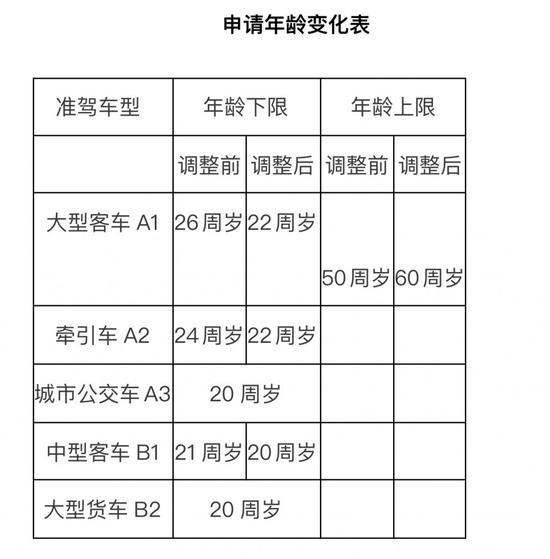 哈尔滨市交警部门对4项驾管业务进行细致解读