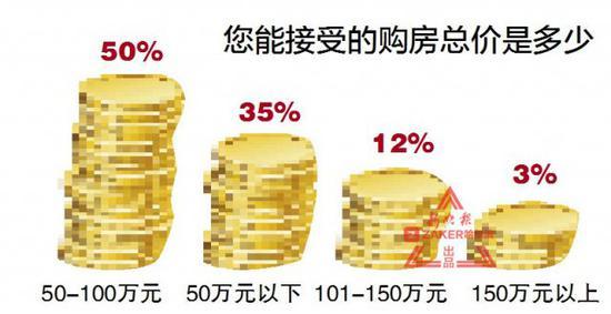 超六成购房者倾向于公积金贷款