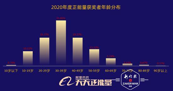 阿里天天正能量发布2020年度公益报告 黑龙江上榜