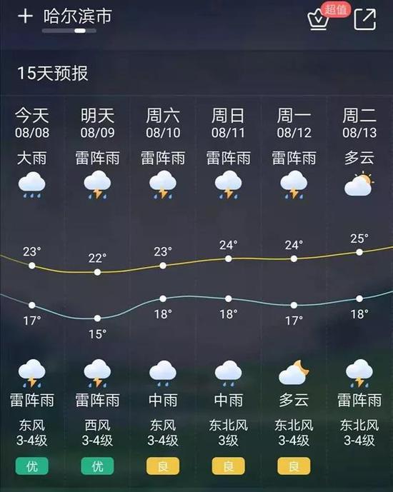 未来七天还有雨!哈尔滨加强水库科学调度保安全