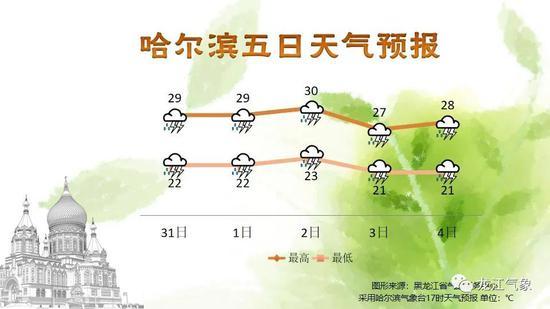 未来2小时哈尔滨雷雨天气来袭 局地伴有短时大风强对流天