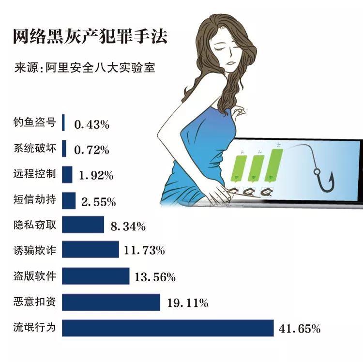 ▲网络黑灰产犯罪手法。新京报制图/赵斌