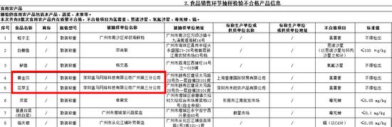 图片来源/广州市市场监管局官网截图